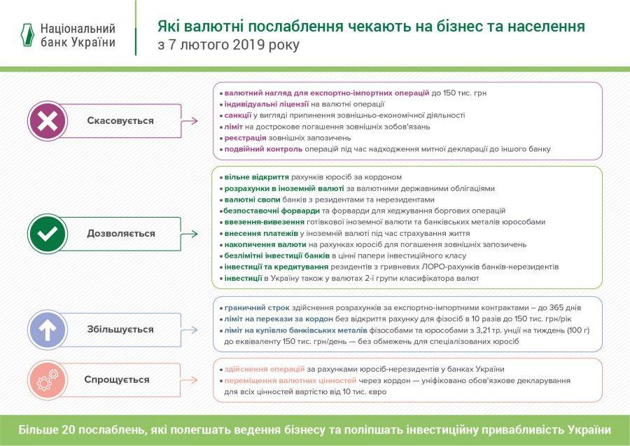 Либерализация валютного рынка Украины – переход к свободному движению капитала - фото 2 - mtb.ua