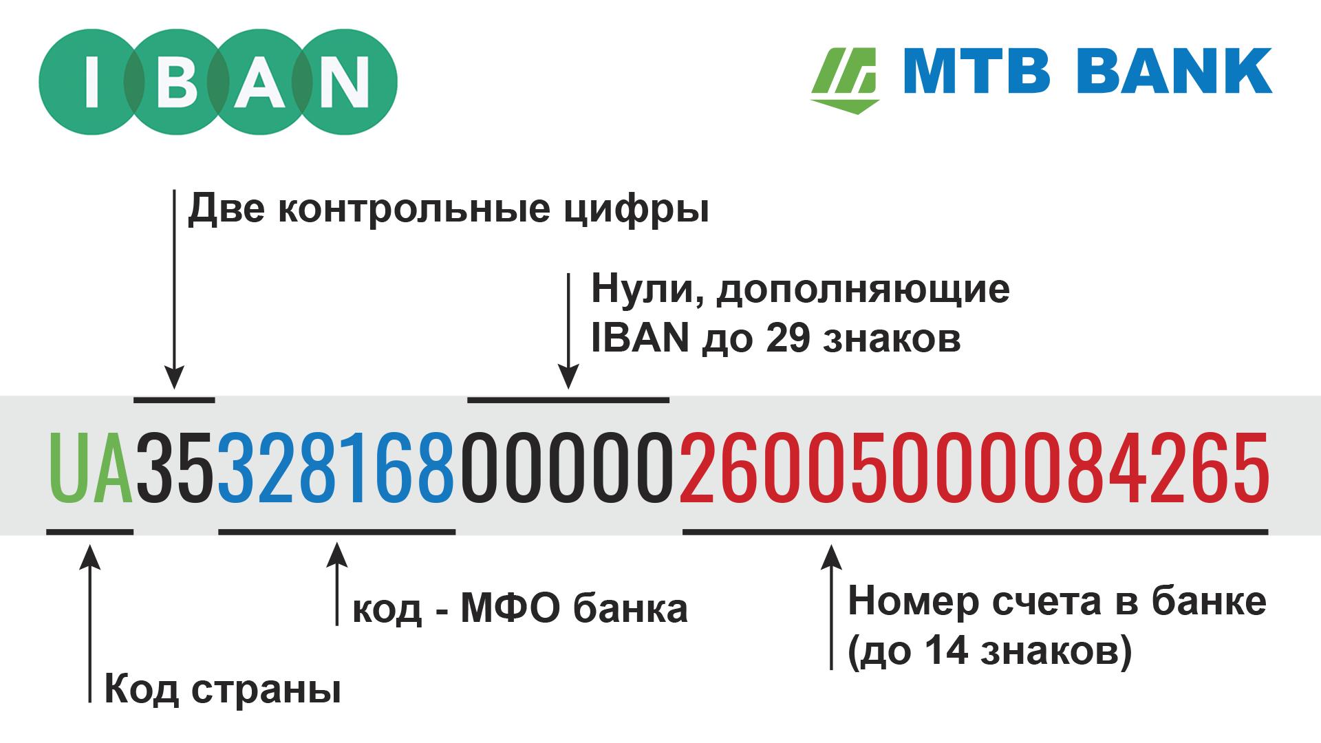 Памятка для клиентов банка от МТБ БАНК • информация по IBAN в Украине в MTB БАНК - фото - mtb.ua