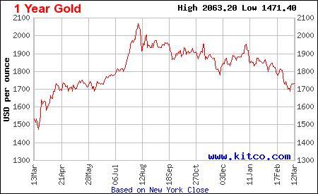 Золоті злитки вагою 50 і 100 грамів набагато цікавіші українцям, ніж злитки інших номіналів - фото 2 - mtb.ua