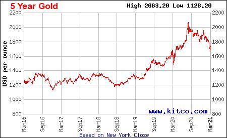 Золоті злитки вагою 50 і 100 грамів набагато цікавіші українцям, ніж злитки інших номіналів - фото 3 - mtb.ua