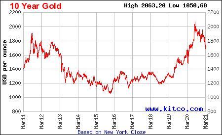 Золоті злитки вагою 50 і 100 грамів набагато цікавіші українцям, ніж злитки інших номіналів - фото 4 - mtb.ua