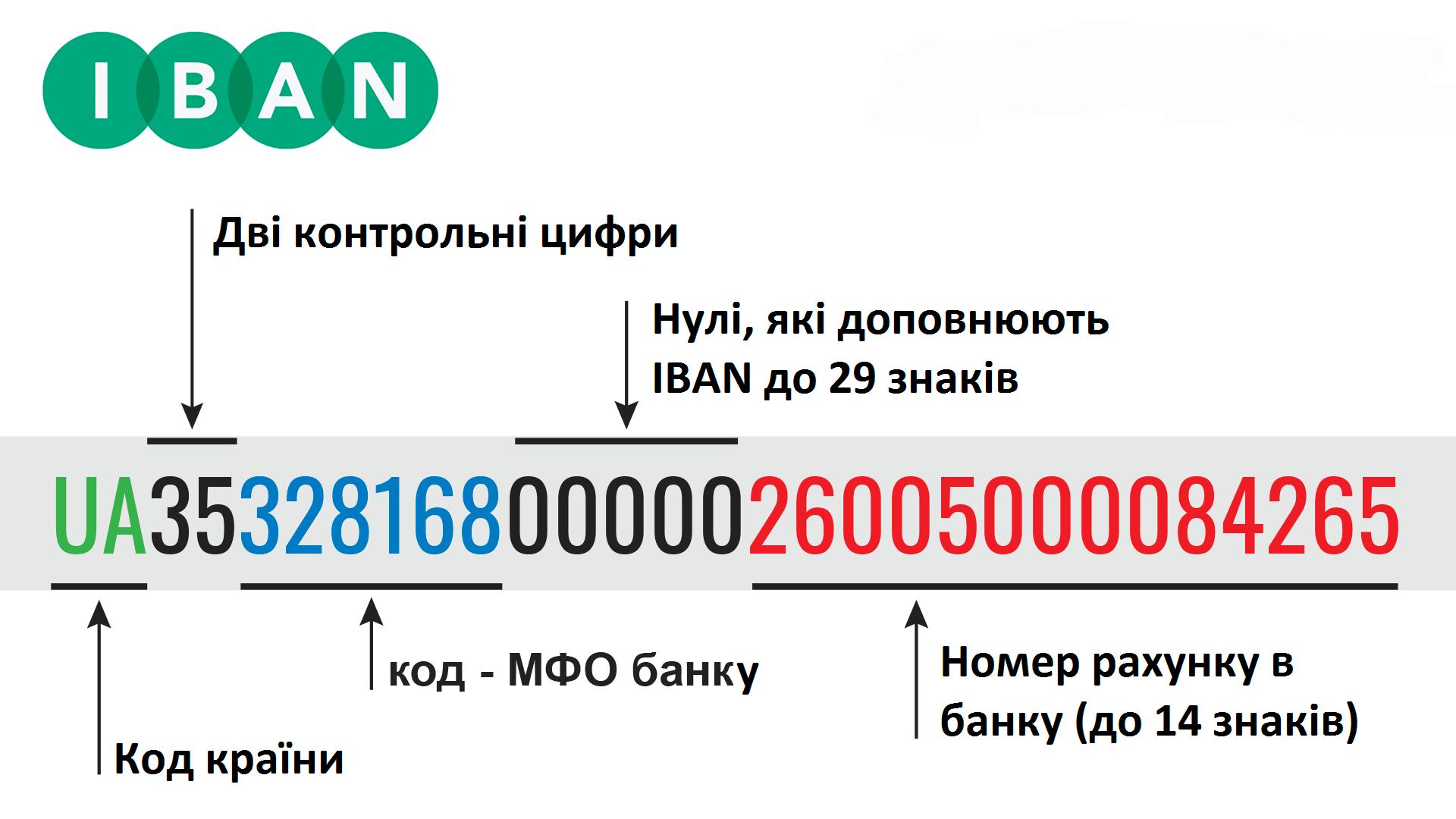Пам'ятка для клієнтів банку від МТБ БАНК • інформація по IBAN в Україні в MTB БАНК - фото - mtb.ua